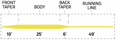 333_trout_all_purpose_taper_profile.jpg